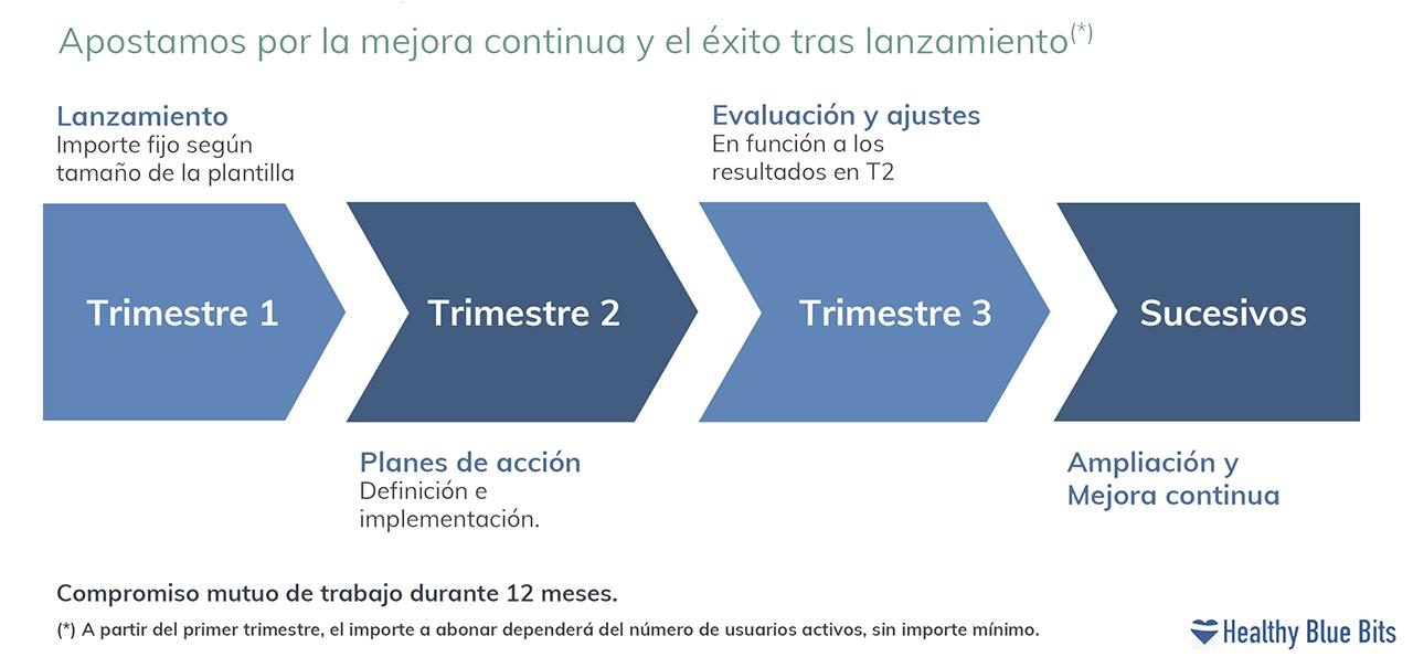 Modelo de Sostenibilidad de EsPorTuSalud